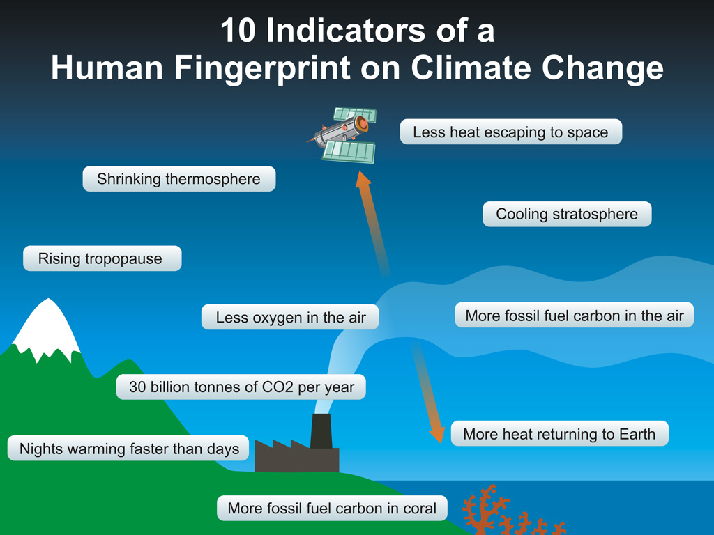 indicators of a human footprint on climate change or bust some definitions