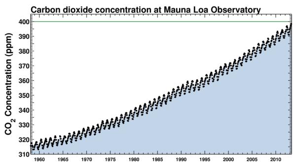 Source: Scripps Institute of Oceanography